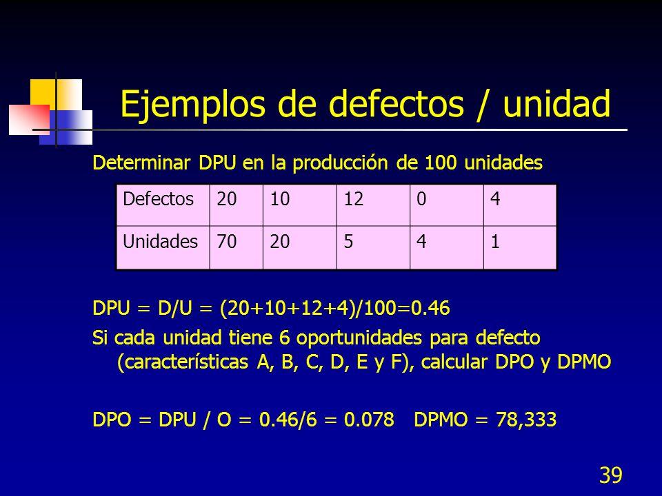 39 Ejemplos de defectos / unidad Determinar DPU en la producción de 100 unidades DPU = D/U = (20+10+12+4)/100=0.46 Si cada unidad tiene 6 oportunidade