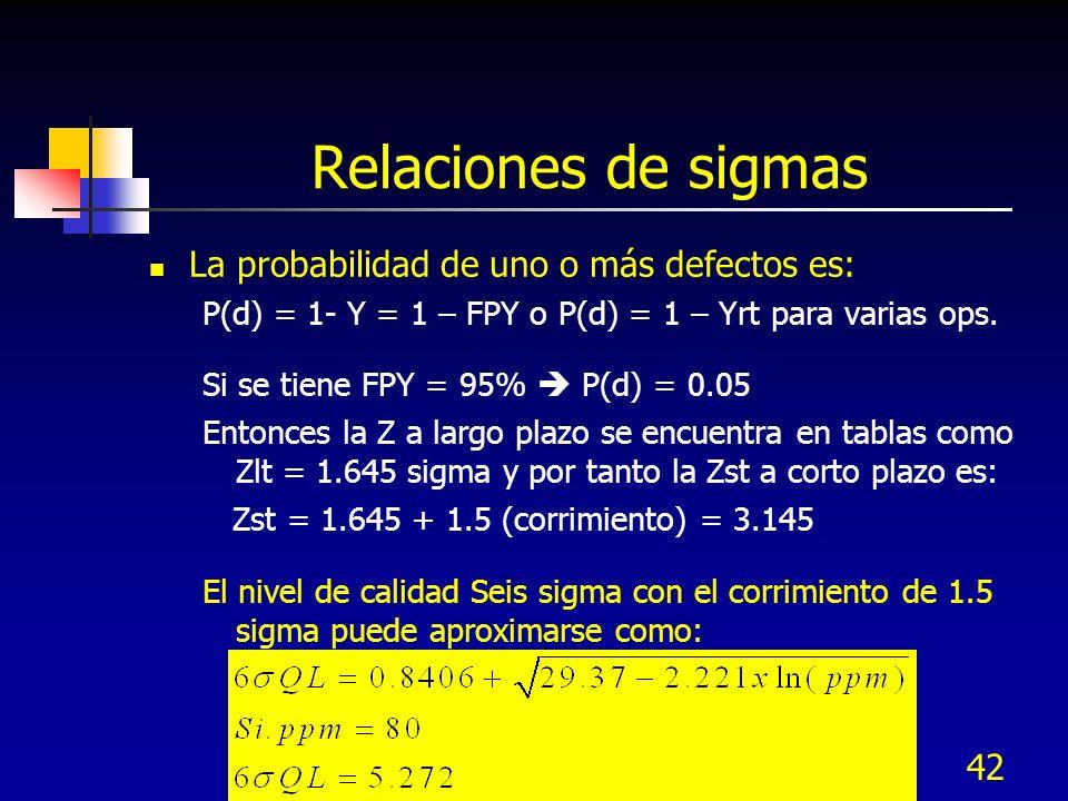 42 Relaciones de sigmas La probabilidad de uno o más defectos es: P(d) = 1- Y = 1 – FPY o P(d) = 1 – Yrt para varias ops. Si se tiene FPY = 95% P(d) =