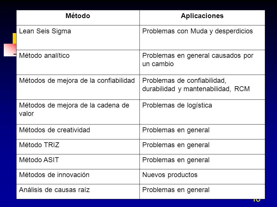 46 MétodoAplicaciones Lean Seis SigmaProblemas con Muda y desperdicios Método analíticoProblemas en general causados por un cambio Métodos de mejora d