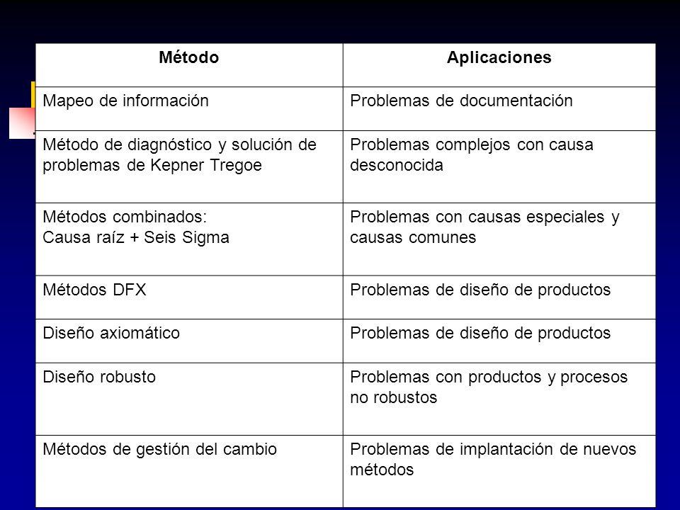47 MétodoAplicaciones Mapeo de informaciónProblemas de documentación Método de diagnóstico y solución de problemas de Kepner Tregoe Problemas complejo