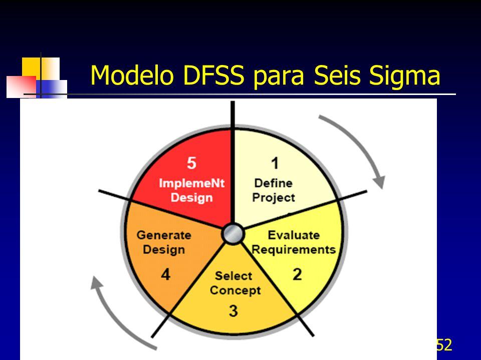 52 Modelo DFSS para Seis Sigma