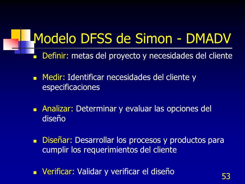53 Modelo DFSS de Simon - DMADV Definir: metas del proyecto y necesidades del cliente Medir: Identificar necesidades del cliente y especificaciones An