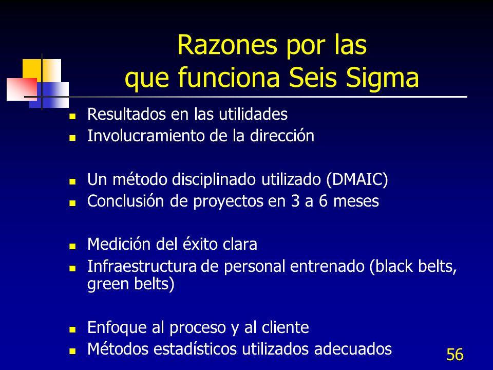 56 Razones por las que funciona Seis Sigma Resultados en las utilidades Involucramiento de la dirección Un método disciplinado utilizado (DMAIC) Concl