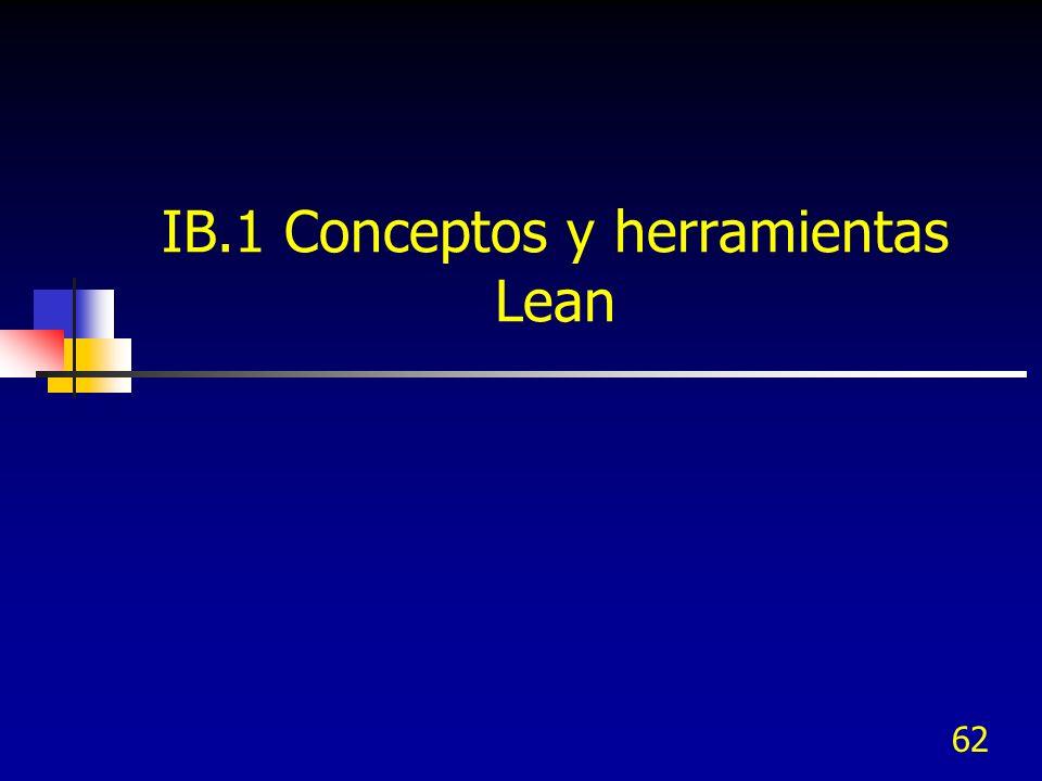 62 IB.1 Conceptos y herramientas Lean