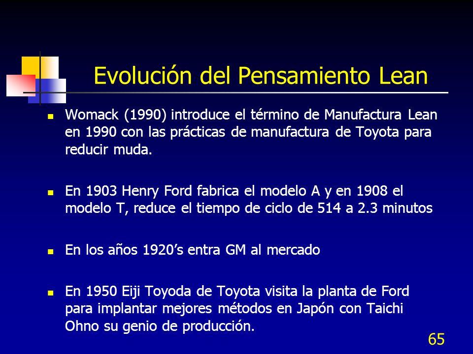65 Evolución del Pensamiento Lean Womack (1990) introduce el término de Manufactura Lean en 1990 con las prácticas de manufactura de Toyota para reduc