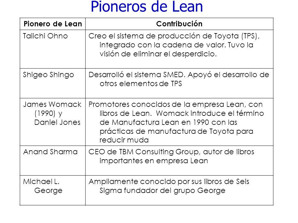 Pioneros de Lean Pionero de LeanContribución Taiichi OhnoCreo el sistema de producción de Toyota (TPS), integrado con la cadena de valor. Tuvo la visi