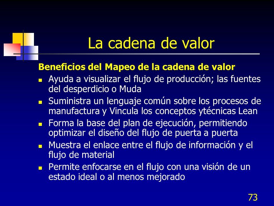 73 La cadena de valor Beneficios del Mapeo de la cadena de valor Ayuda a visualizar el flujo de producción; las fuentes del desperdicio o Muda Suminis