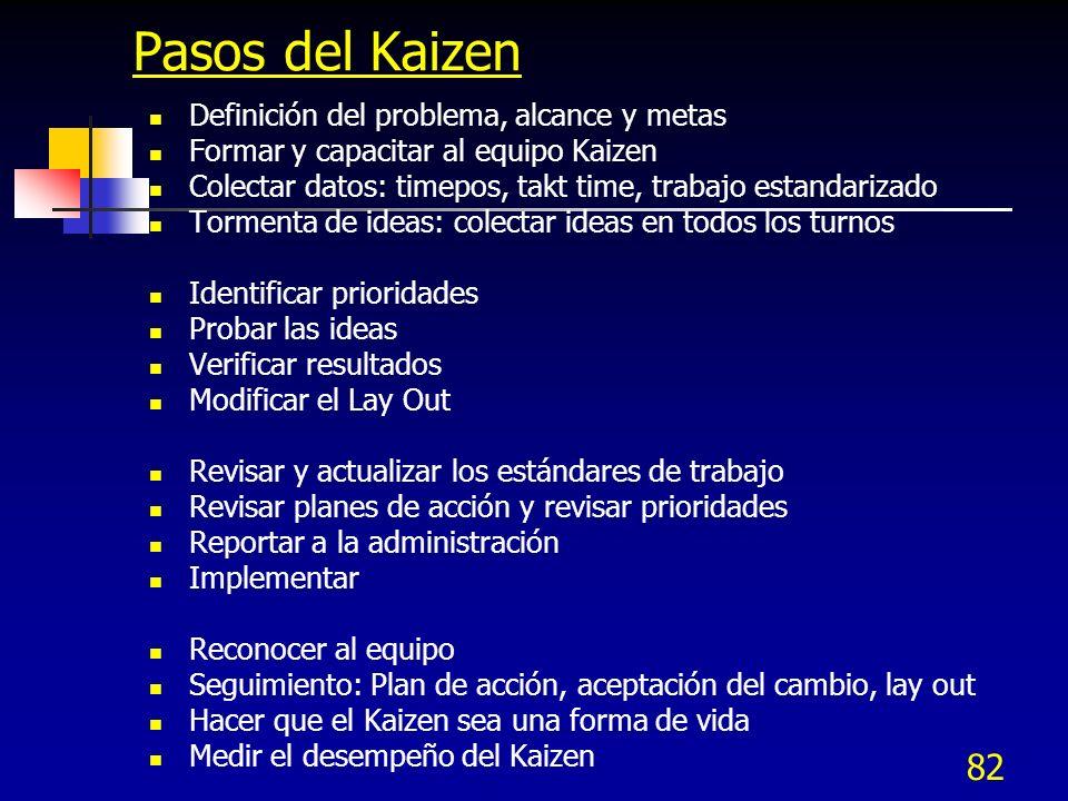 82 Pasos del Kaizen Definición del problema, alcance y metas Formar y capacitar al equipo Kaizen Colectar datos: timepos, takt time, trabajo estandari
