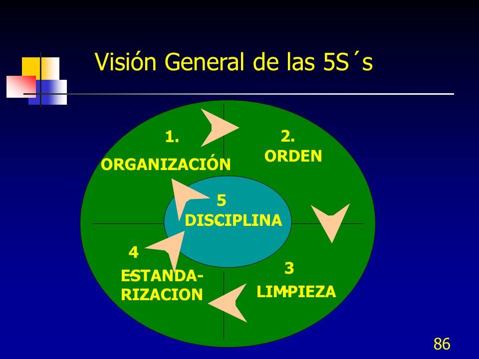 86 Visión General de las 5S´s DISCIPLINA ORDEN LIMPIEZA ESTANDA- RIZACION ORGANIZACIÓN 1. 2. 3.3. 4.4. 5.5.
