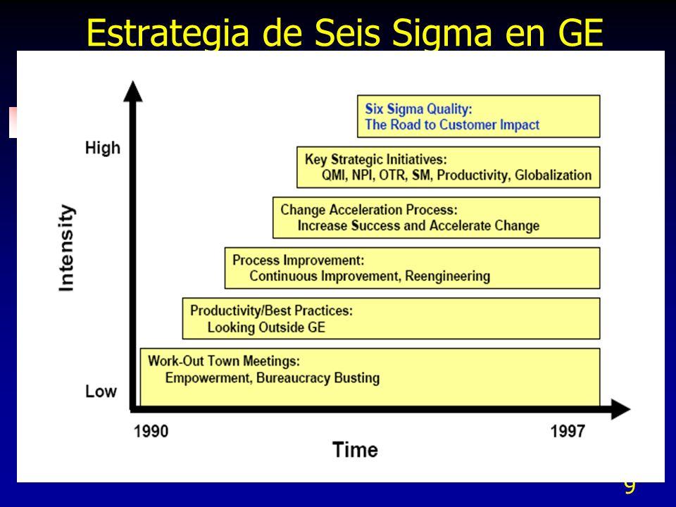 30 +4 +5 +6 +1 +2 +3 -2 -4 -3 -6 -5 0 Definición estadística de Seis Sigma Con 4.5 sigmas se tienen 3.4 ppm Media del proceso Corto plazo Largo Plazo LSE - Límite Superior de especificación LIE - Límite inferior de especificación 4.5 sigmas El proceso se puede recorrer 1.5 sigma en el largo plazo La capacidad Del proceso Es la distancia En Sigmas de La media al LSE