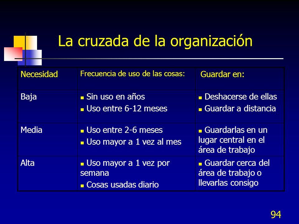 94 La cruzada de la organización Necesidad Frecuencia de uso de las cosas: Guardar en: Baja Sin uso en años Uso entre 6-12 meses Deshacerse de ellas G