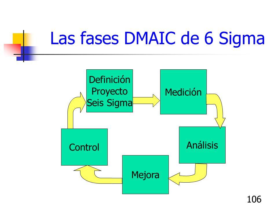 106 Las fases DMAIC de 6 Sigma Medición Definición Proyecto Seis Sigma Mejora Control Análisis