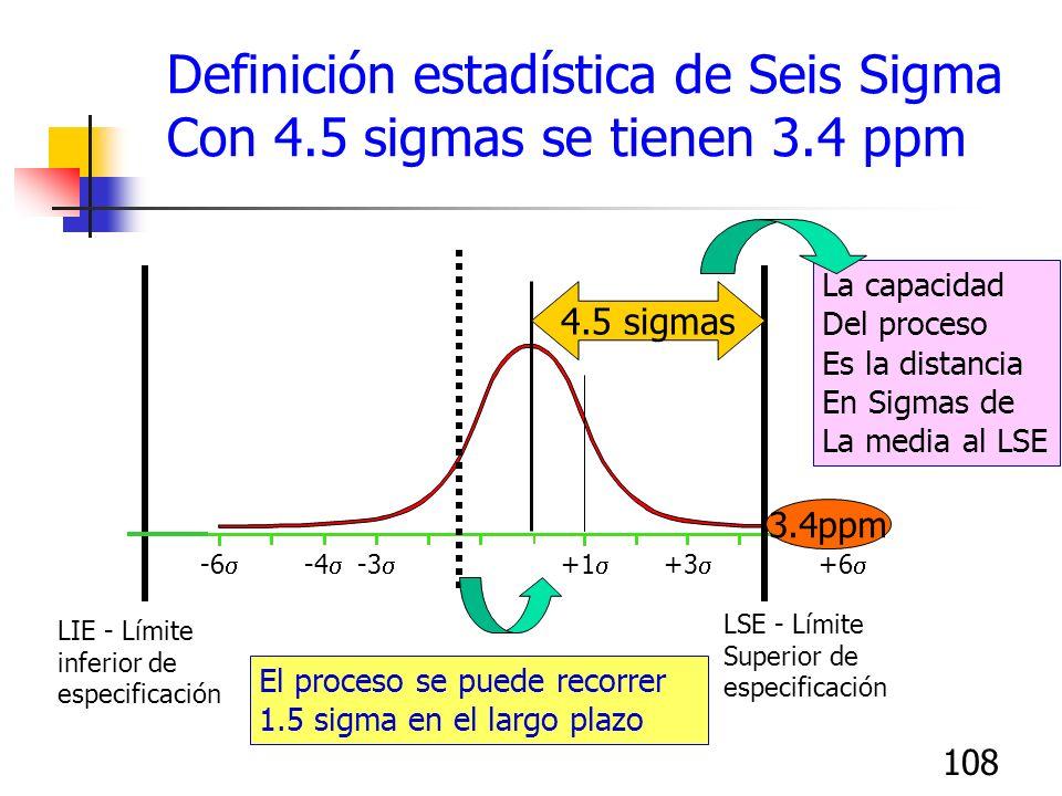 108 +4 +5 +6 +1 +2 +3 -2 -4 -3 -6 -5 0 Definición estadística de Seis Sigma Con 4.5 sigmas se tienen 3.4 ppm Media del proceso Corto plazo Largo Plazo