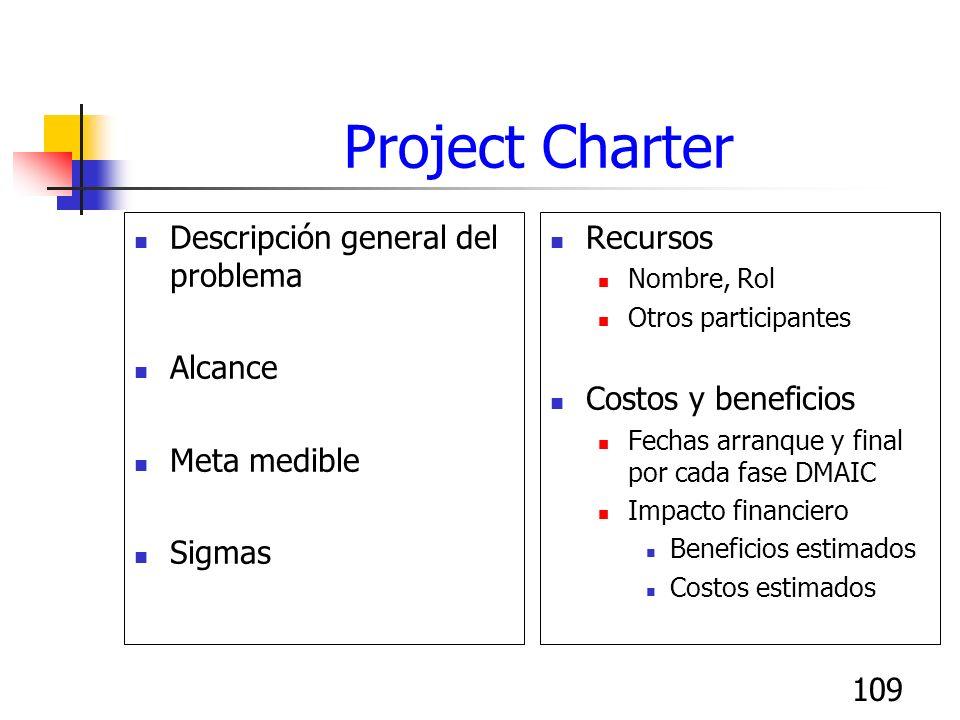 109 Project Charter Descripción general del problema Alcance Meta medible Sigmas Recursos Nombre, Rol Otros participantes Costos y beneficios Fechas a