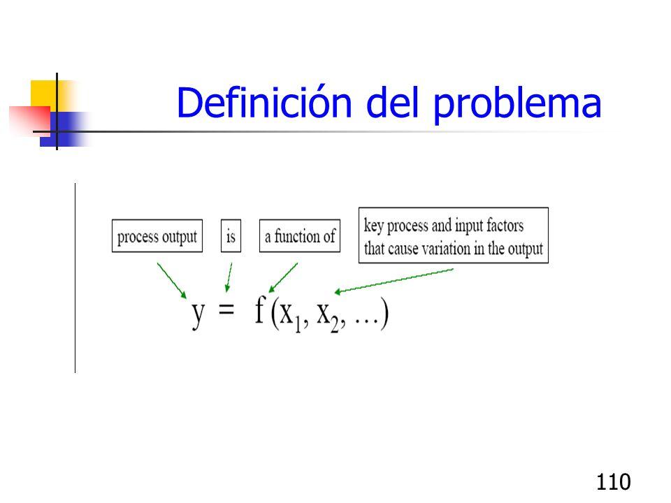 110 Definición del problema