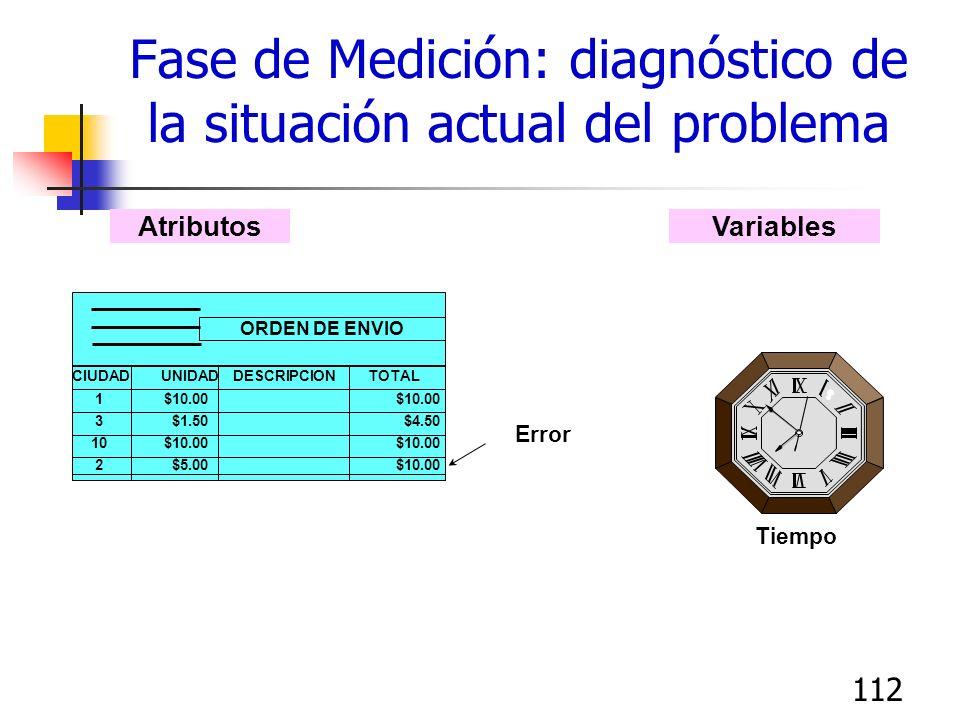 112 Fase de Medición: diagnóstico de la situación actual del problema Tiempo VariablesAtributos CIUDAD UNIDADDESCRIPCIONTOTAL 1$10.00$10.00 3$1.50$4.5