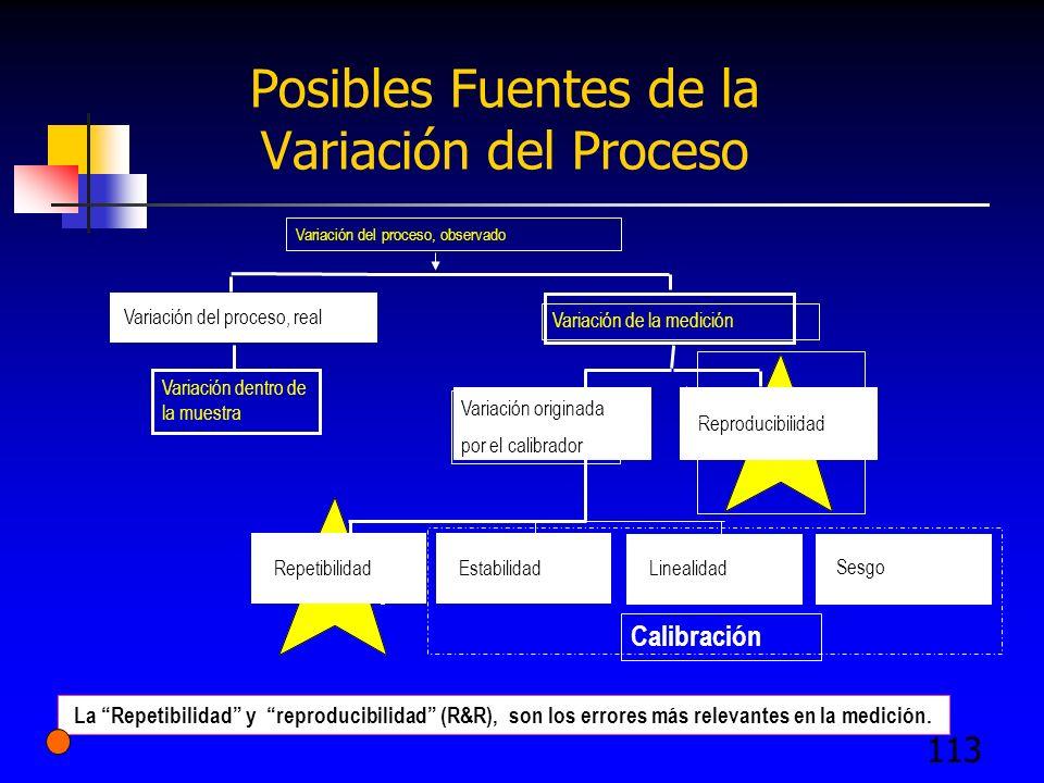 113 Posibles Fuentes de la Variación del Proceso La Repetibilidad y reproducibilidad (R&R), son los errores más relevantes en la medición. Variación d