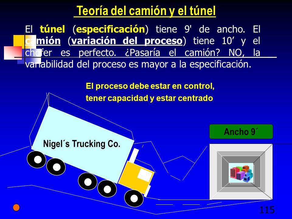 115 Nigel´s Trucking Co. Teoría del camión y el túnel El túnel (especificación) tiene 9' de ancho. El camión (variación del proceso) tiene 10 y el cho