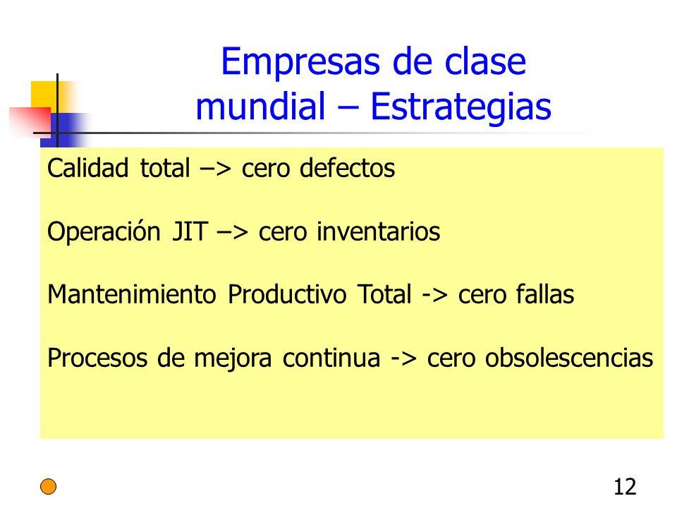 12 Empresas de clase mundial – Estrategias Calidad total –> cero defectos Operación JIT –> cero inventarios Mantenimiento Productivo Total -> cero fal