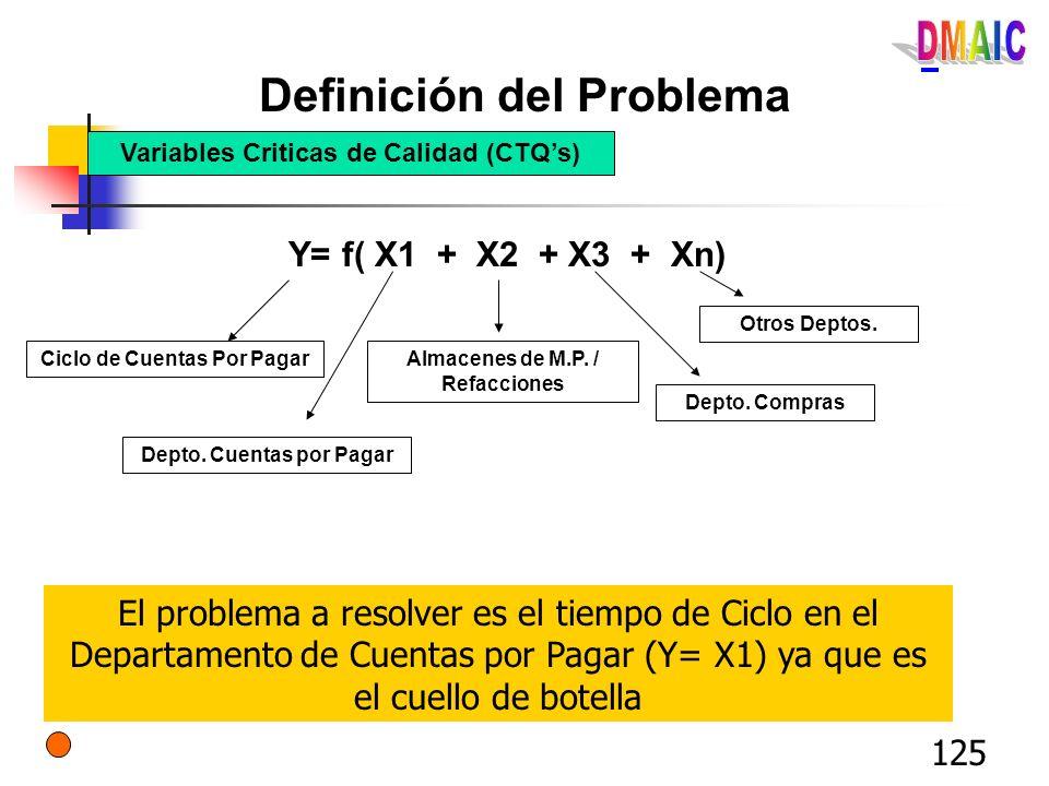 125 Definición del Problema Variables Criticas de Calidad (CTQs) Y= f( X1 + X2 + X3 + Xn) Ciclo de Cuentas Por Pagar Depto. Cuentas por Pagar Almacene