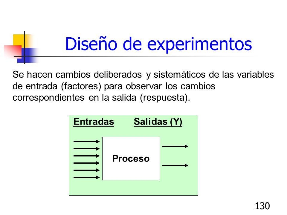130 Se hacen cambios deliberados y sistemáticos de las variables de entrada (factores) para observar los cambios correspondientes en la salida (respue