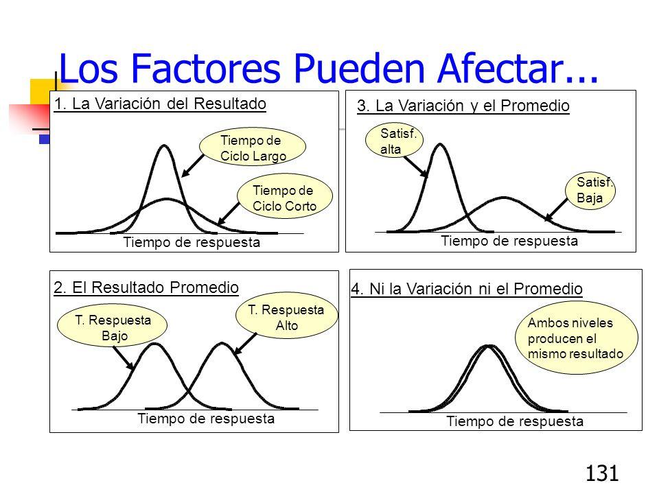 131 Los Factores Pueden Afectar... 2. El Resultado Promedio 3. La Variación y el Promedio 1. La Variación del Resultado 4. Ni la Variación ni el Prome