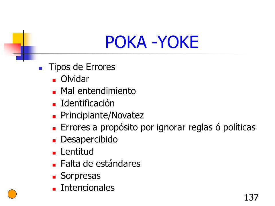 137 POKA -YOKE Tipos de Errores Olvidar Mal entendimiento Identificación Principiante/Novatez Errores a propósito por ignorar reglas ó políticas Desap
