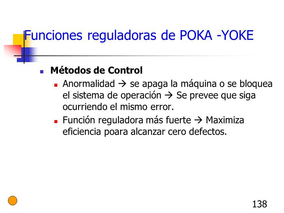 138 Funciones reguladoras de POKA -YOKE Métodos de Control Anormalidad se apaga la máquina o se bloquea el sistema de operación Se prevee que siga ocu