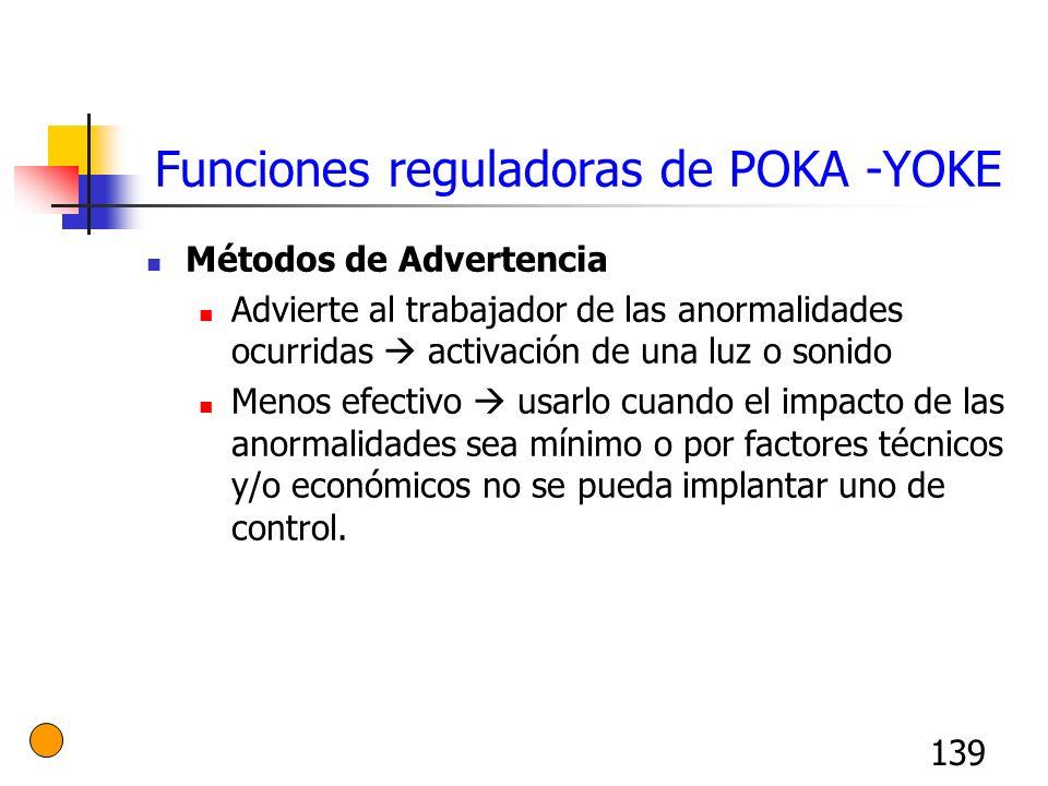 139 Funciones reguladoras de POKA -YOKE Métodos de Advertencia Advierte al trabajador de las anormalidades ocurridas activación de una luz o sonido Me