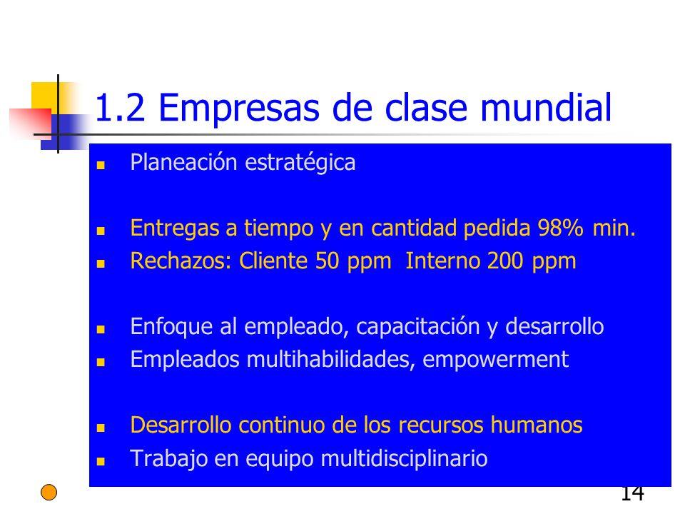 14 1.2 Empresas de clase mundial Planeación estratégica Entregas a tiempo y en cantidad pedida 98% min. Rechazos: Cliente 50 ppm Interno 200 ppm Enfoq