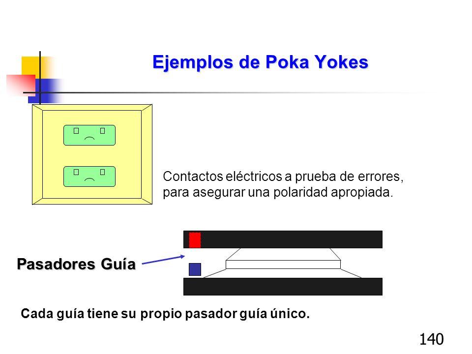 140 Ejemplos de Poka Yokes Contactos eléctricos a prueba de errores, para asegurar una polaridad apropiada. Pasadores Guía Cada guía tiene su propio p