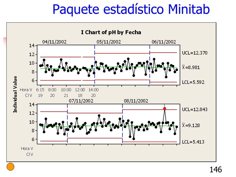 146 Paquete estadístico Minitab