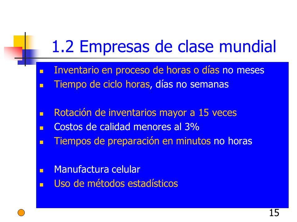 15 1.2 Empresas de clase mundial Inventario en proceso de horas o días no meses Tiempo de ciclo horas, días no semanas Rotación de inventarios mayor a