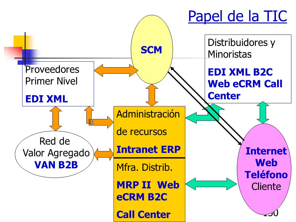 150 Administración de recursos Intranet ERP Mfra. Distrib. MRP II Web eCRM B2C Call Center Proveedores Primer Nivel EDI XML Red de Valor Agregado VAN