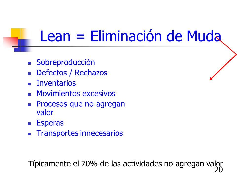 20 Lean = Eliminación de Muda Sobreproducción Defectos / Rechazos Inventarios Movimientos excesivos Procesos que no agregan valor Esperas Transportes