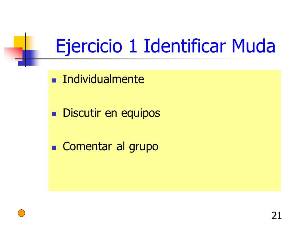 21 Ejercicio 1 Identificar Muda Individualmente Discutir en equipos Comentar al grupo