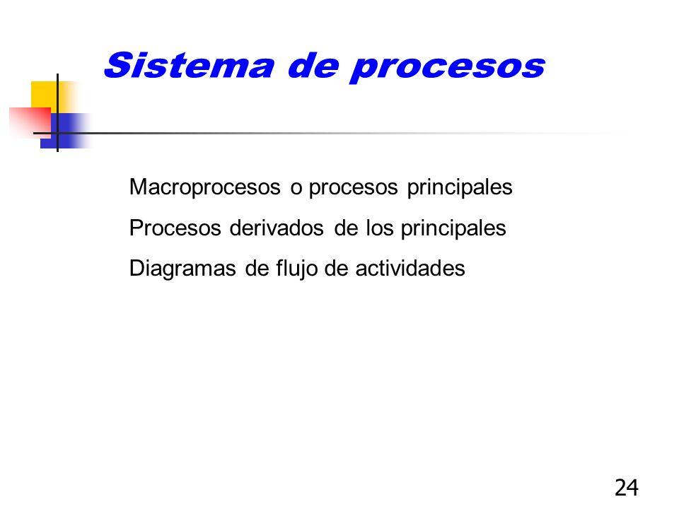 24 Macroprocesos o procesos principales Procesos derivados de los principales Diagramas de flujo de actividades