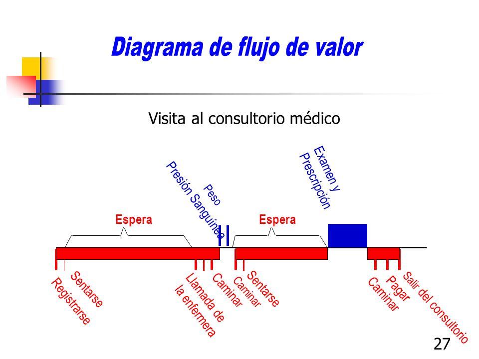 27 Visita al consultorio médico Espera Registrarse Sentarse Llamada de la enfermera Camina r Presión Sanguínea Peso Caminar Sentarse Examen y Prescrip