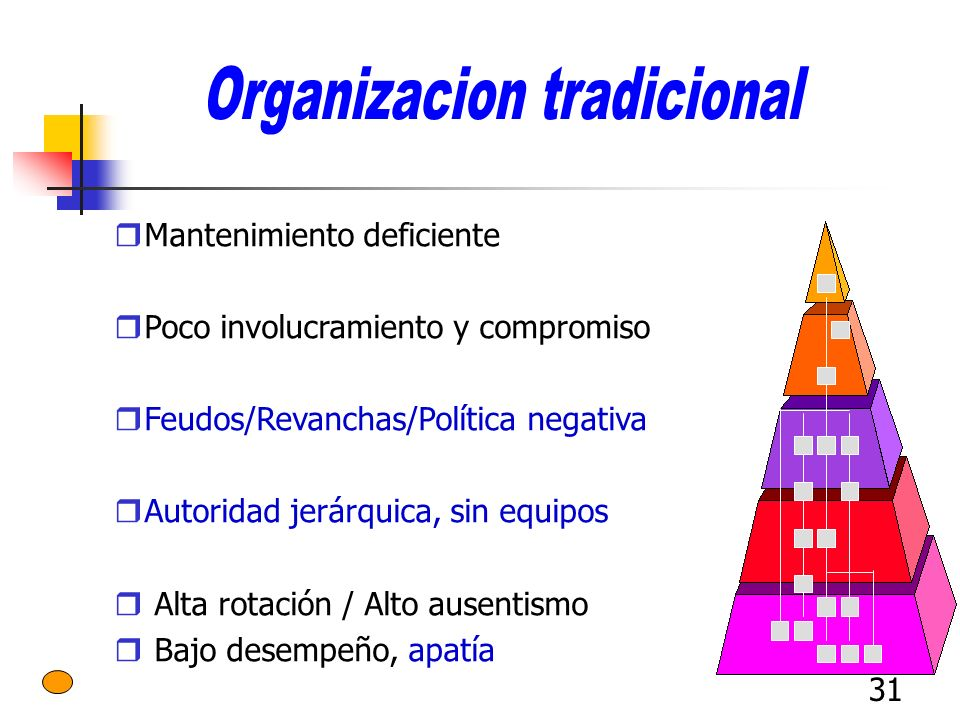 31 Mantenimiento deficiente Poco involucramiento y compromiso Feudos/Revanchas/Política negativa Autoridad jerárquica, sin equipos Alta rotación / Alt
