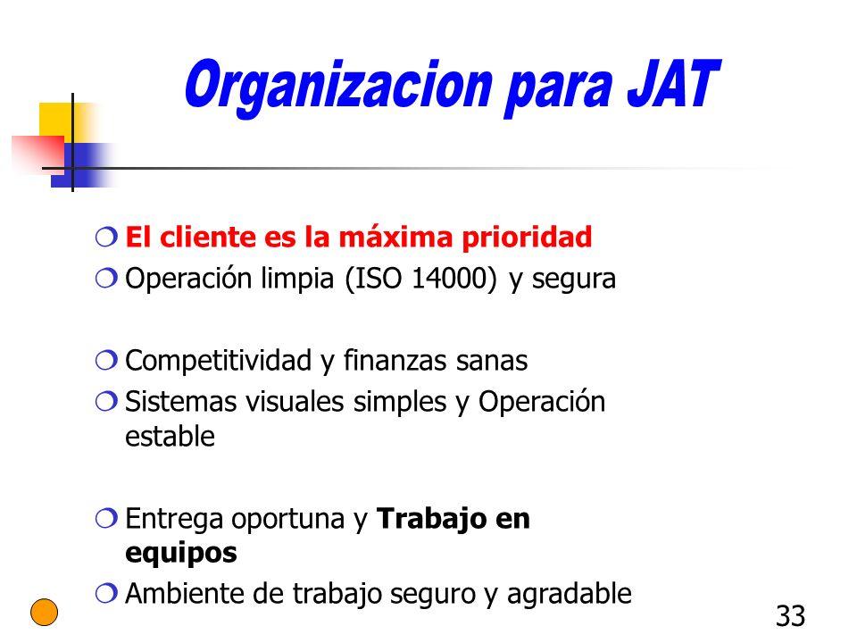 33 El cliente es la máxima prioridad Operación limpia (ISO 14000) y segura Competitividad y finanzas sanas Sistemas visuales simples y Operación estab