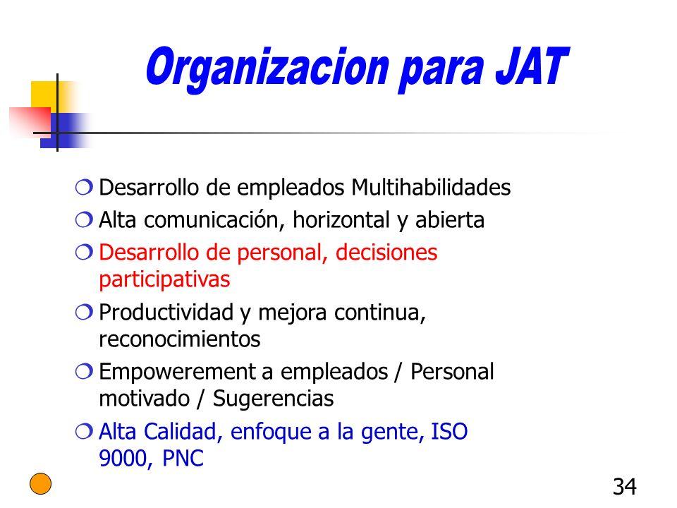 34 Desarrollo de empleados Multihabilidades Alta comunicación, horizontal y abierta Desarrollo de personal, decisiones participativas Productividad y