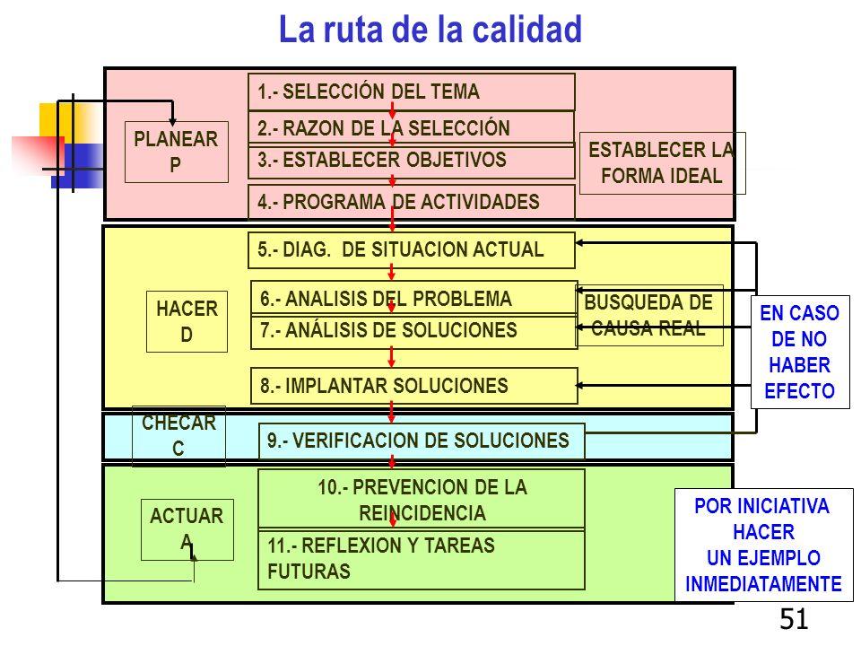 51 1.- SELECCIÓN DEL TEMA 2.- RAZON DE LA SELECCIÓN 3.- ESTABLECER OBJETIVOS 4.- PROGRAMA DE ACTIVIDADES 5.- DIAG. DE SITUACION ACTUAL 6.- ANALISIS DE