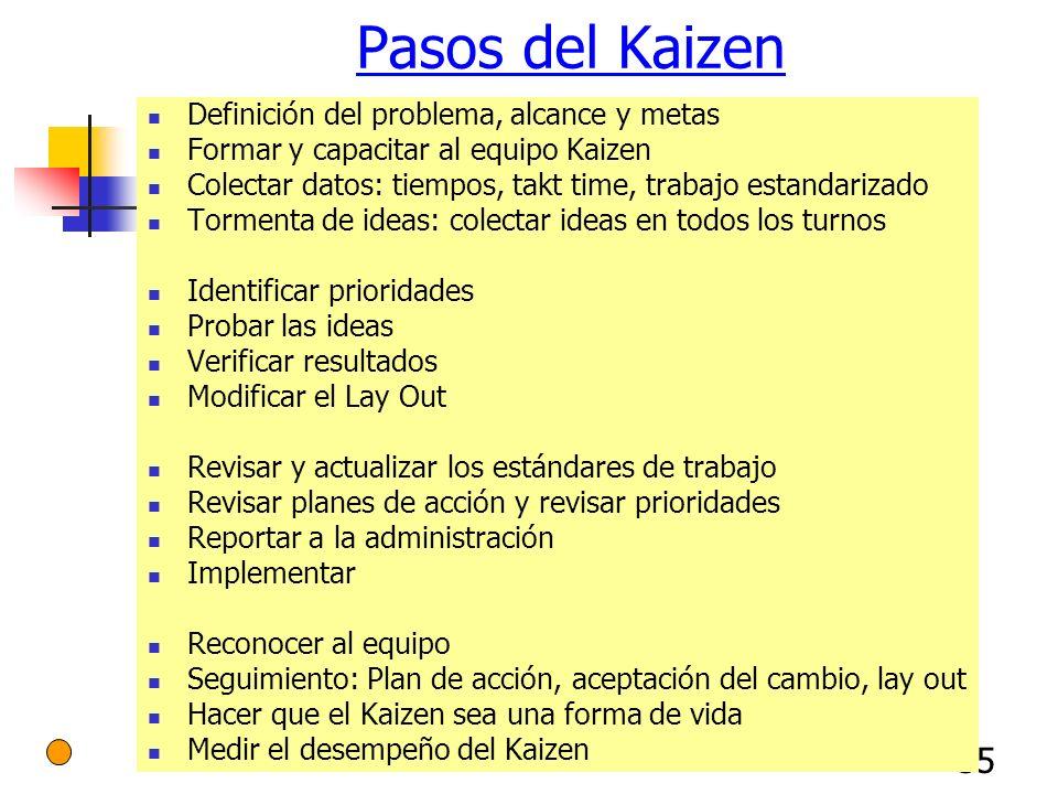55 Pasos del Kaizen Definición del problema, alcance y metas Formar y capacitar al equipo Kaizen Colectar datos: tiempos, takt time, trabajo estandari