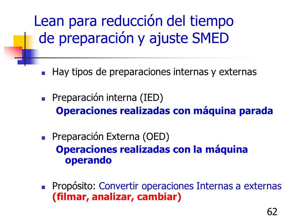 62 Lean para reducción del tiempo de preparación y ajuste SMED Hay tipos de preparaciones internas y externas Preparación interna (IED) Operaciones re