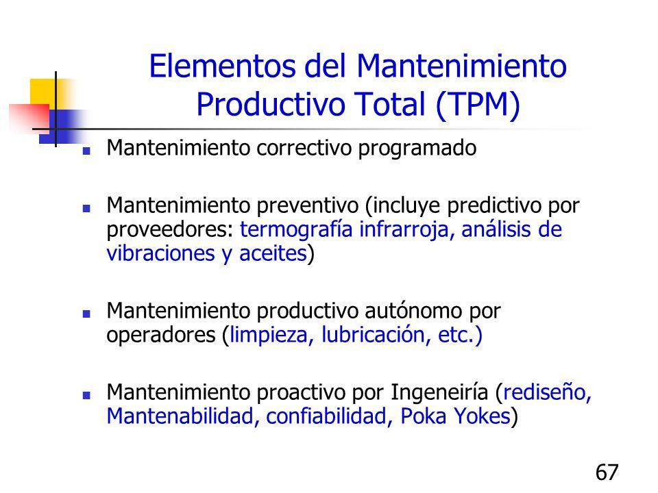 67 Elementos del Mantenimiento Productivo Total (TPM) Mantenimiento correctivo programado Mantenimiento preventivo (incluye predictivo por proveedores