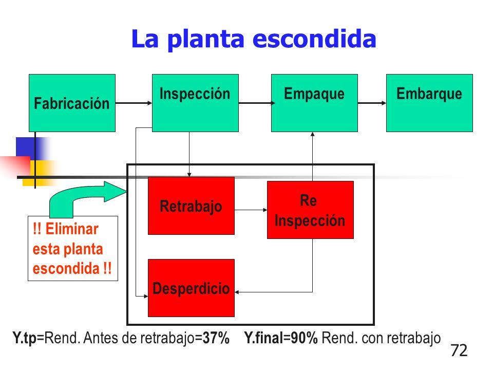 72 La planta escondida Fabricación InspecciónEmpaqueEmbarque Desperdicio Retrabajo Re Inspección !! Eliminar esta planta escondida !! Y.tp =Rend. Ante