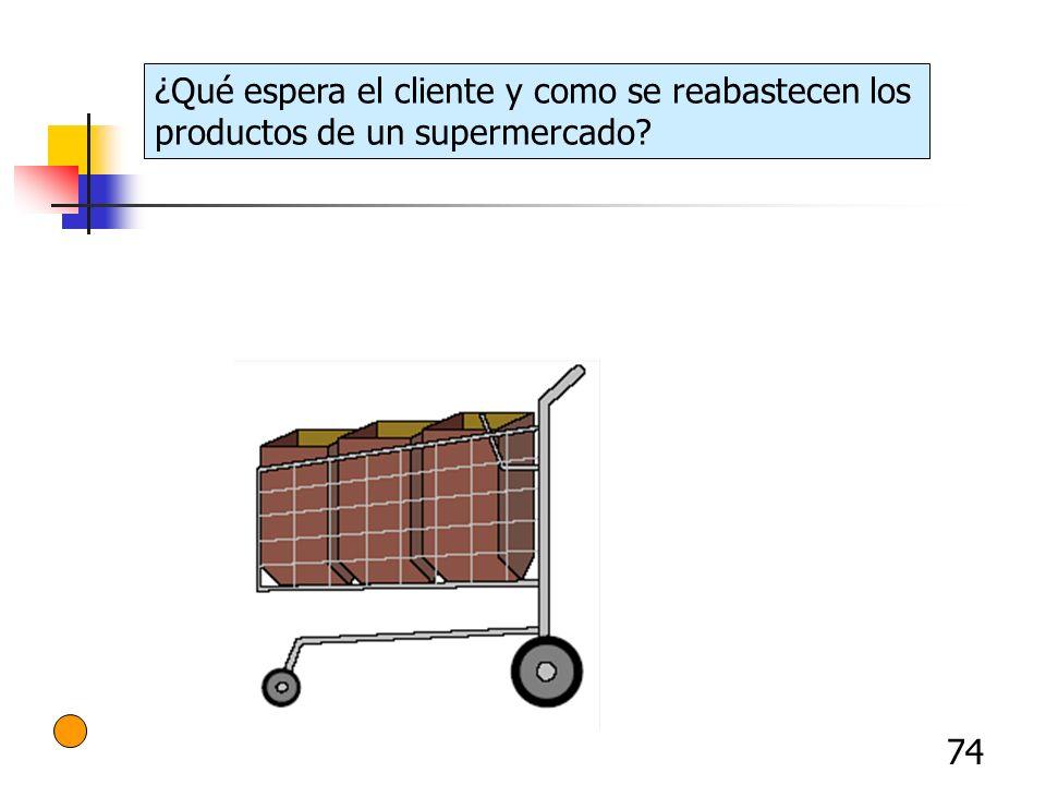 74 ¿Qué espera el cliente y como se reabastecen los productos de un supermercado?