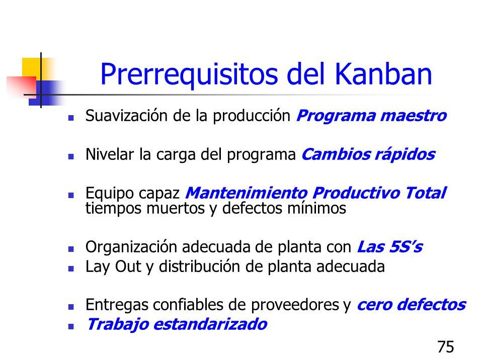 75 Prerrequisitos del Kanban Suavización de la producción Programa maestro Nivelar la carga del programa Cambios rápidos Equipo capaz Mantenimiento Pr