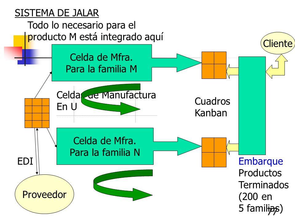 77 Embarque Productos Terminados (200 en 5 familias) SISTEMA DE JALAR Celda de Mfra. Para la familia M Celda de Mfra. Para la familia N Cuadros Kanban