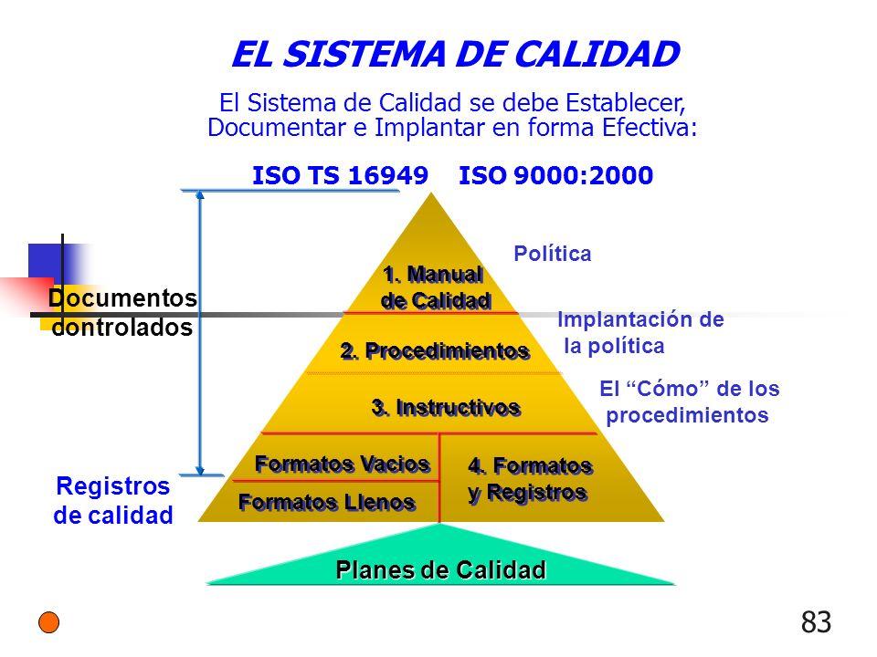 83 Planes de Calidad 1. Manual de Calidad 1. Manual de Calidad 2. Procedimientos 3. Instructivos Formatos Vacios Formatos Llenos 4. Formatos y Registr